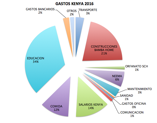 GASTOS KENIA 2016
